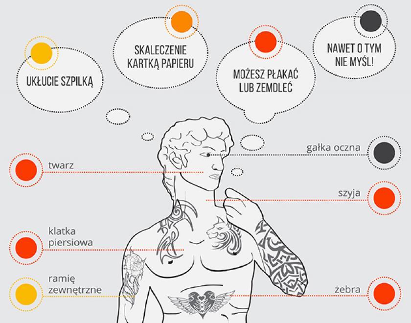 Infograficy W Którym Miejscu Zrobienie Tatuażu Boli